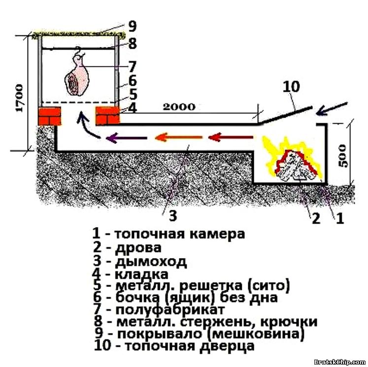 Как построить холодную коптильню своими руками 541